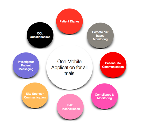 TRAIZ | MOBILE MESSAGING FOR CLINICAL TRIALS